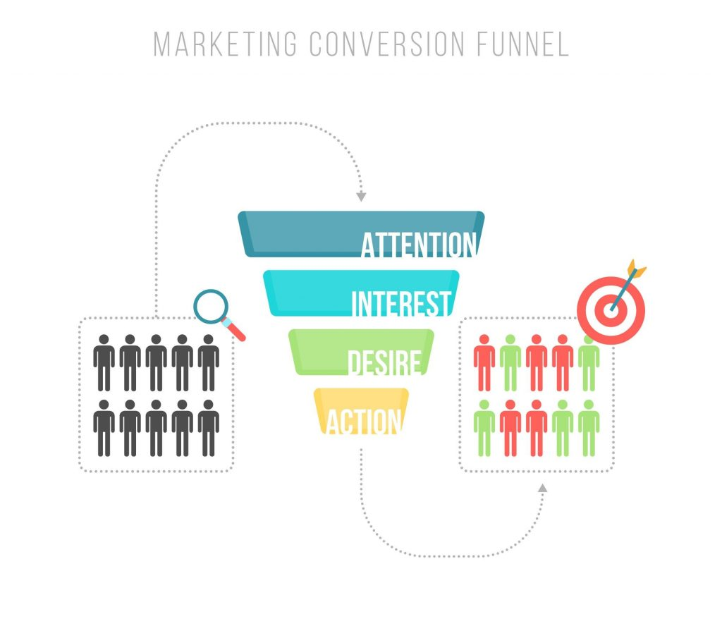 kế hoạch marketing du lịch - vòng đời marketing