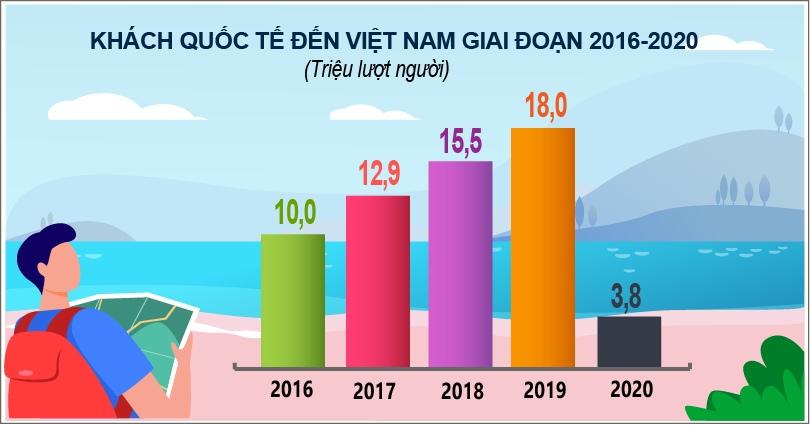 ngành du lịch Việt Nam - khó khăn thời Covid