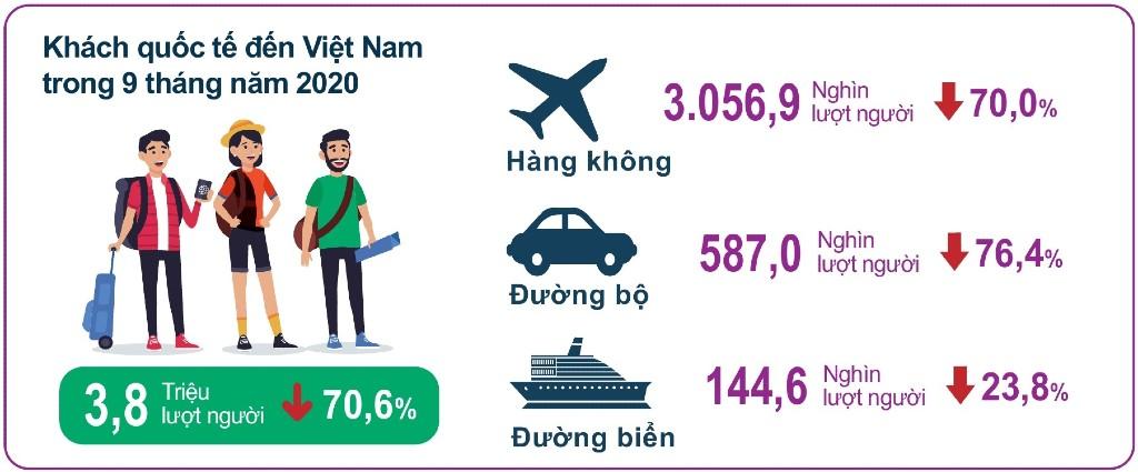 ngành du lịch Việt - thống kê số lượng khách quốc tế đến Việt Nam