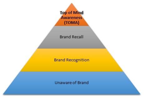 độ nhận diện thương hiệu - các cấp độ